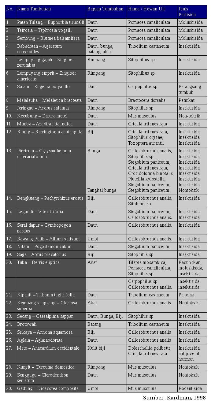 Daftar tanaman untuk bahan pestisida